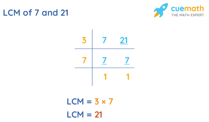 LCM of 7 and 21 by Division Method