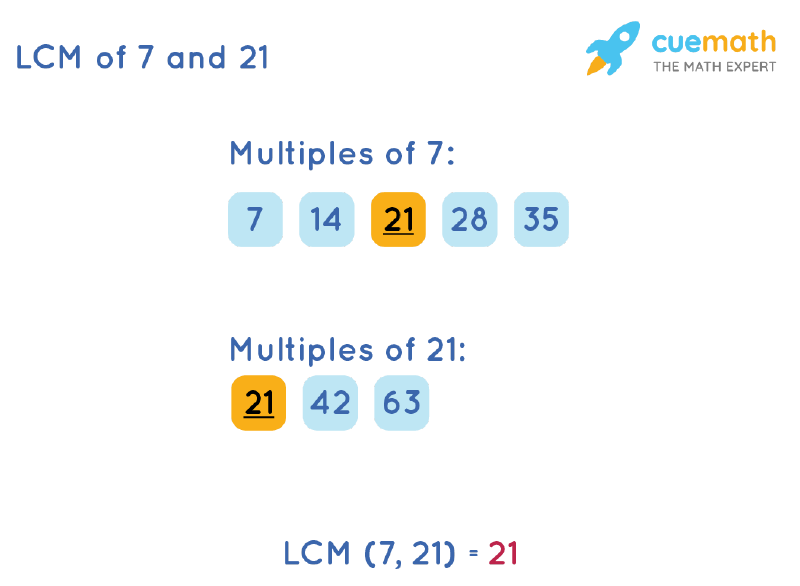 LCM of 7 and 21 by Listing Multiples Method