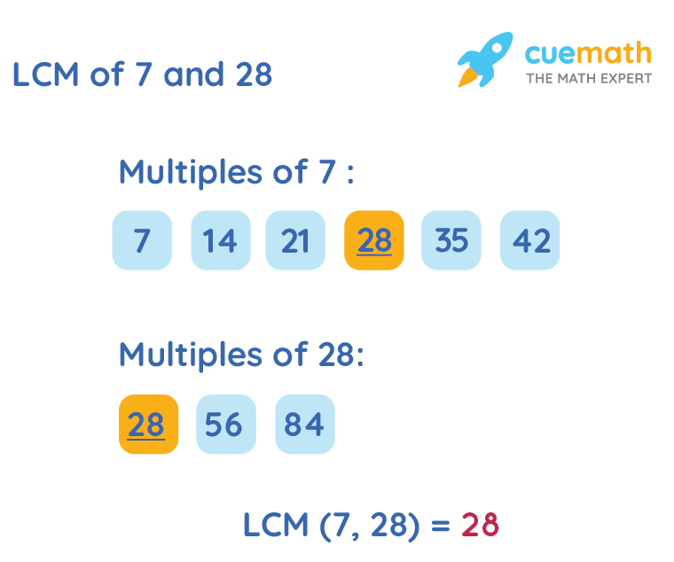 LCM of 7 and 28 by Listing Multiples Method