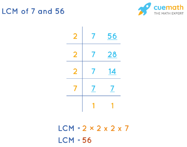 LCM of 7 and 56 by Division Method