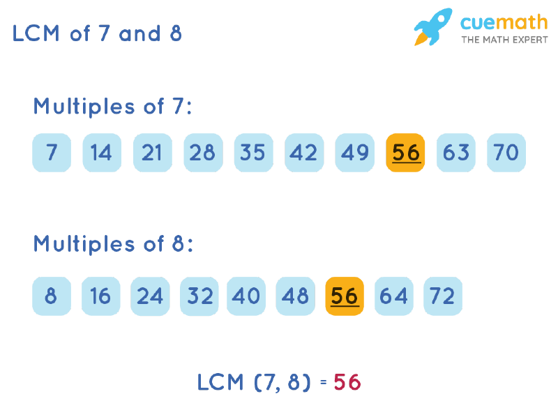 LCM of 7 and 8 by Listing Multiples Method