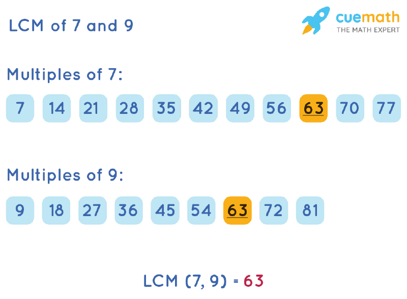 LCM of 7 and 9 by Listing Multiples Method