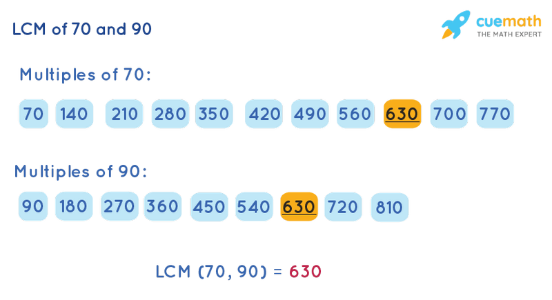 LCM of 70 and 90 by Listing Multiples Method