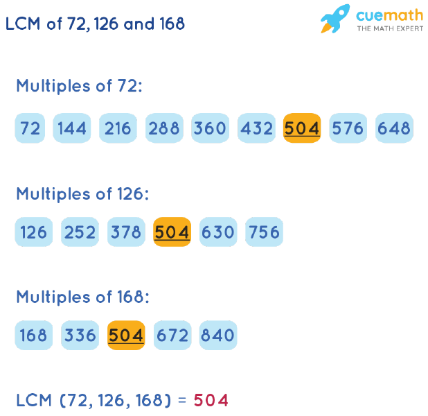 LCM of 72, 126, and 168 by Listing Multiples Method