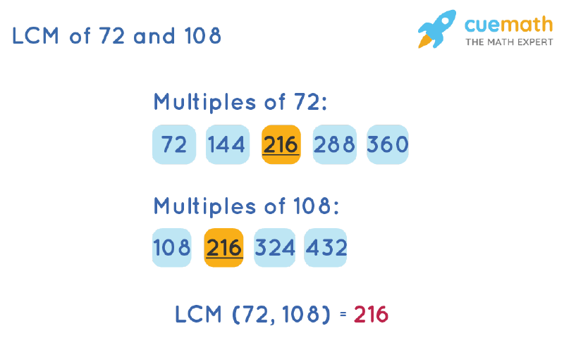 LCM of 72 and 108 by Listing Multiples Method