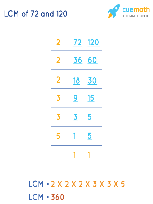 LCM of 72 and 120 by Division Method
