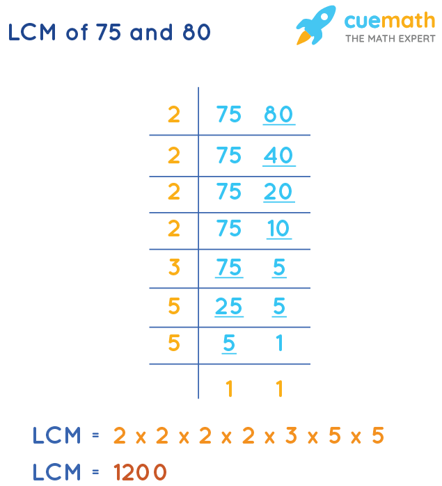 LCM of 75 and 80 by Division Method
