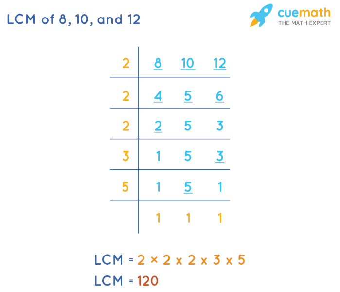 LCM of 8, 10, and 12 by Division Method