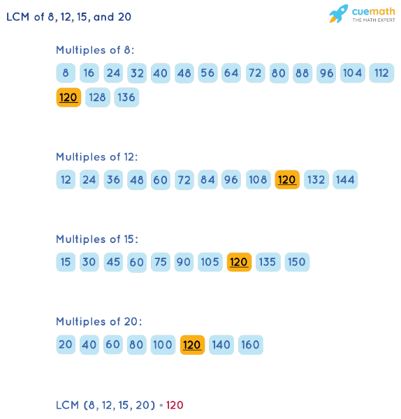 LCM of 8, 12, 15, and 20 by Listing Multiples Method