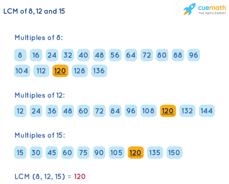 LCM of 8, 12, and 15 by Listing Multiples Method