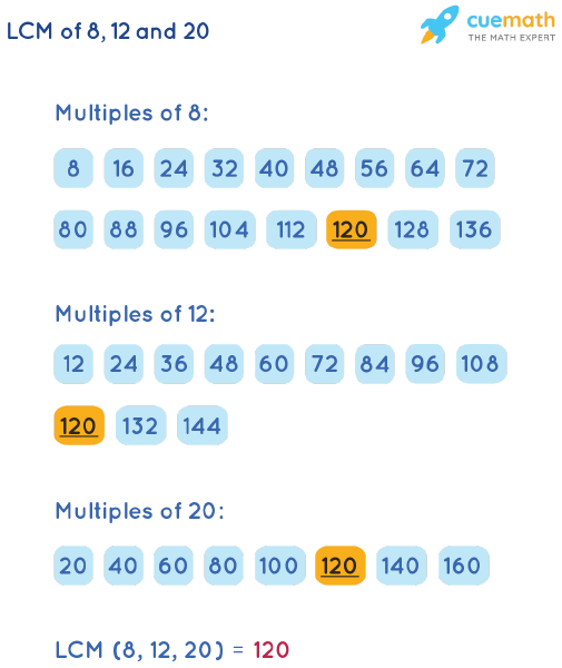 LCM of 8, 12, and 20 by Listing Multiples Method