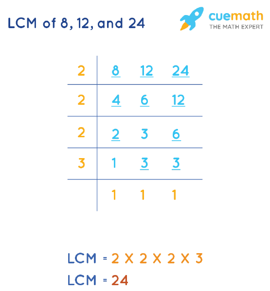 LCM of 8, 12, and 24 by Division Method