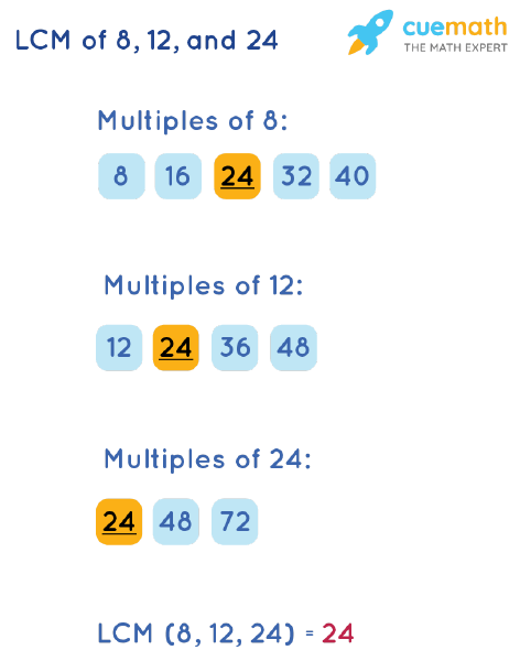 LCM of 8, 12, and 24 by Listing Multiples Method