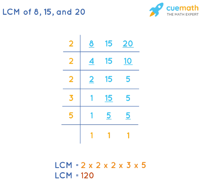 LCM of 8, 15, and 20 by Division Method