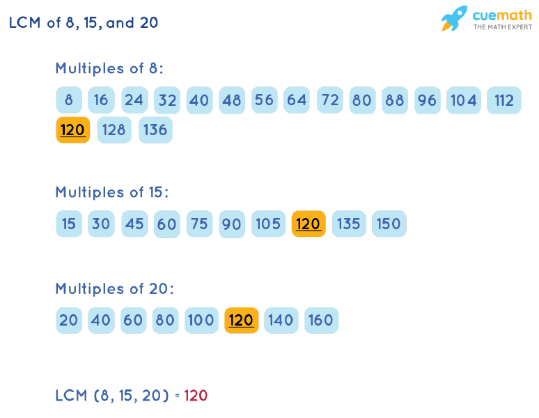 LCM of 8, 15, and 20 by Listing Multiples Method