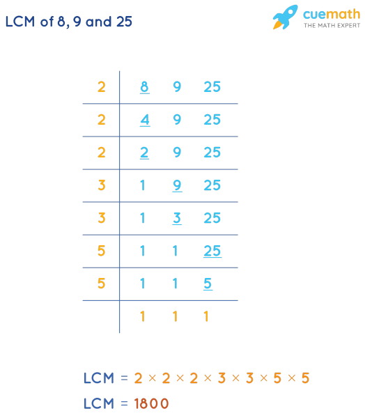 LCM of 8, 9, and 25 by Division Method