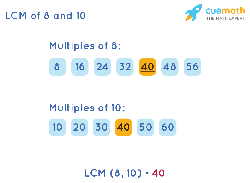 LCM of 8 and 10 by Listing Multiples Method