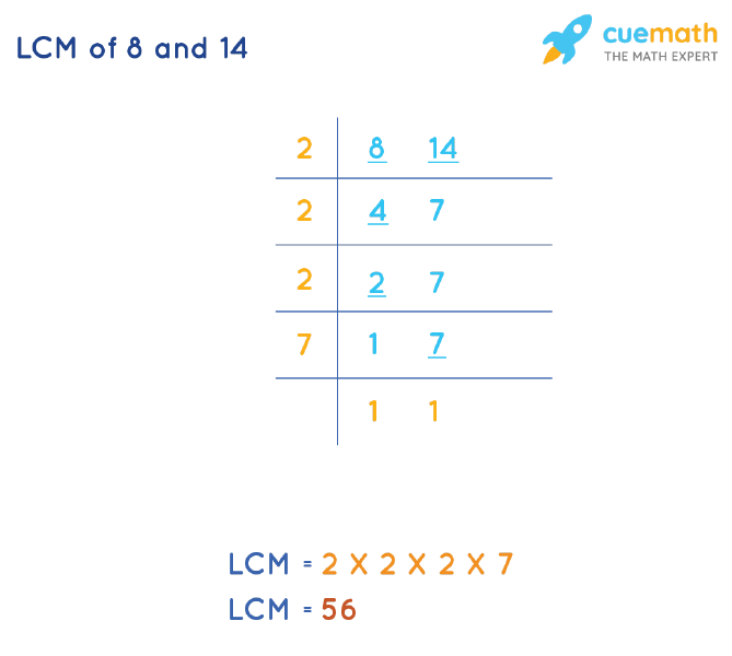 LCM of 8 and 14 by Division Method