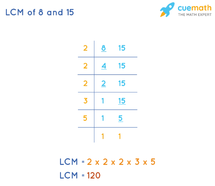 LCM of 8 and 15 by Division Method