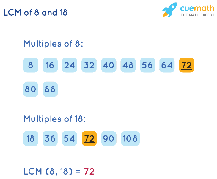 LCM of 8 and 18 by Listing Multiples Method