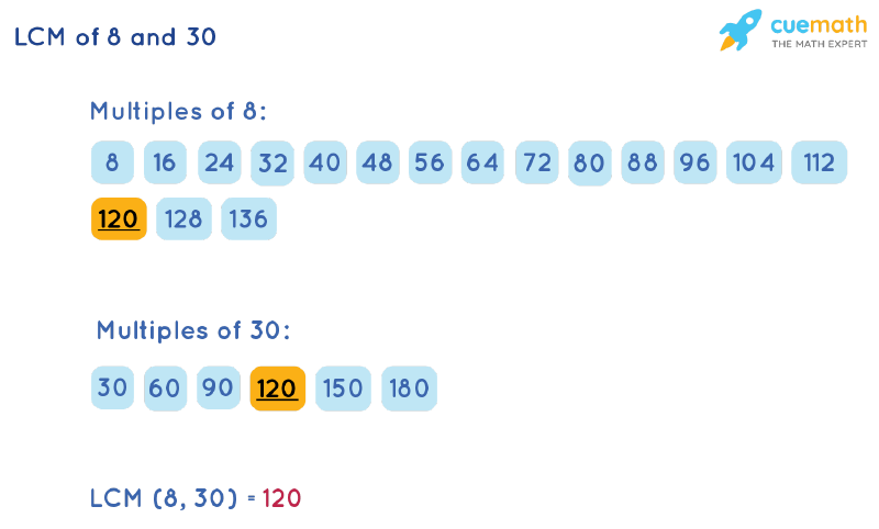 LCM of 8 and 30 by Listing Multiples Method