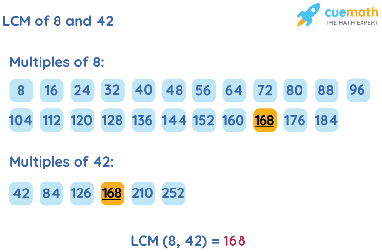 LCM of 8 and 42 by Listing Multiples Method