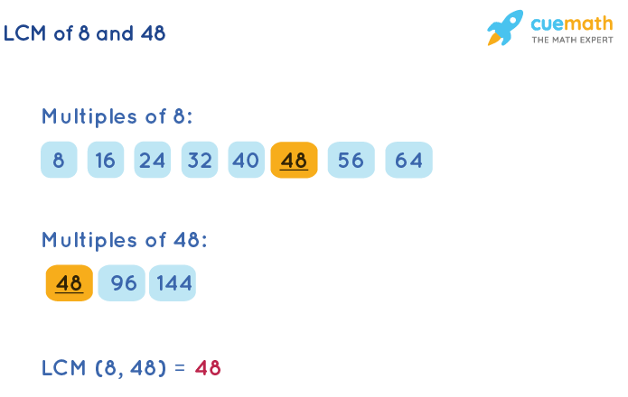 LCM of 8 and 48 by Listing Multiples Method