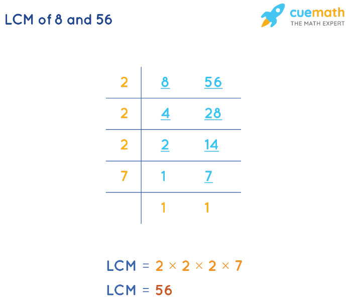 LCM of 8 and 56 by Division Method