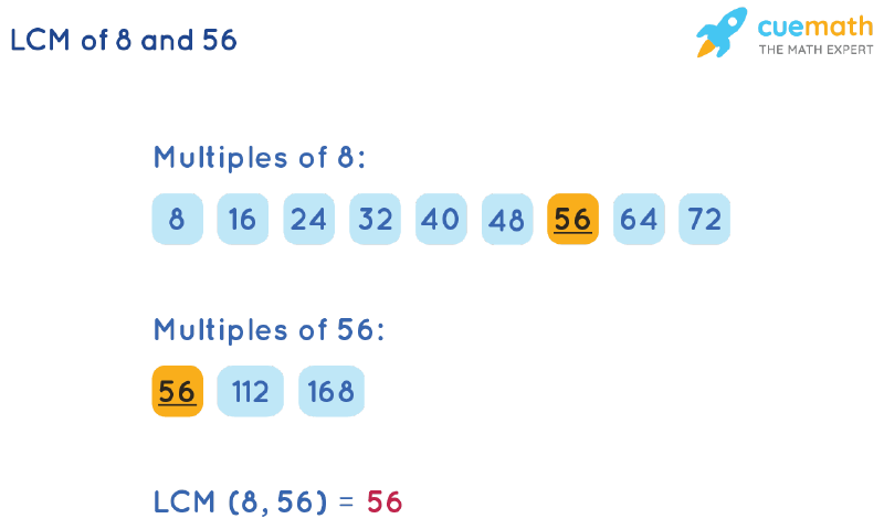 LCM of 8 and 56 by Listing Multiples Method