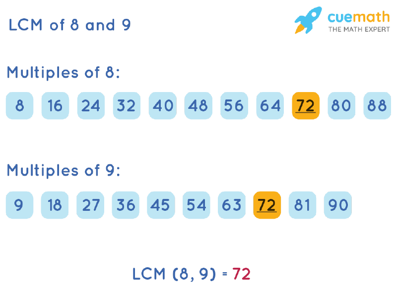 LCM of 8 and 9 by Listing Multiples Method