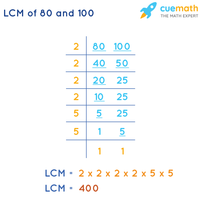 LCM of 80 and 100 by Division Method
