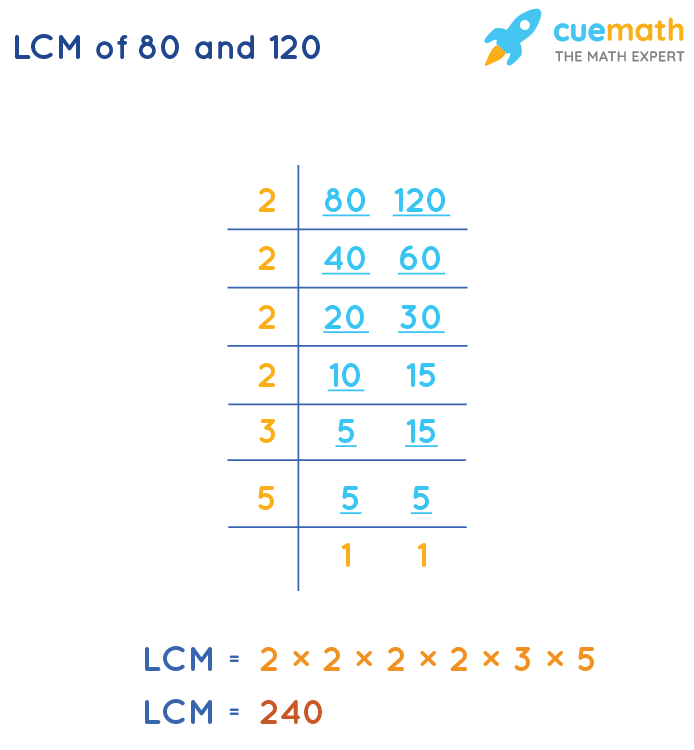 LCM of 80 and 120 by Division Method