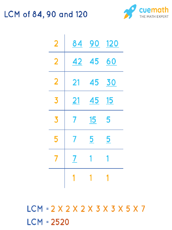 LCM of 84, 90, and 120 by Division Method
