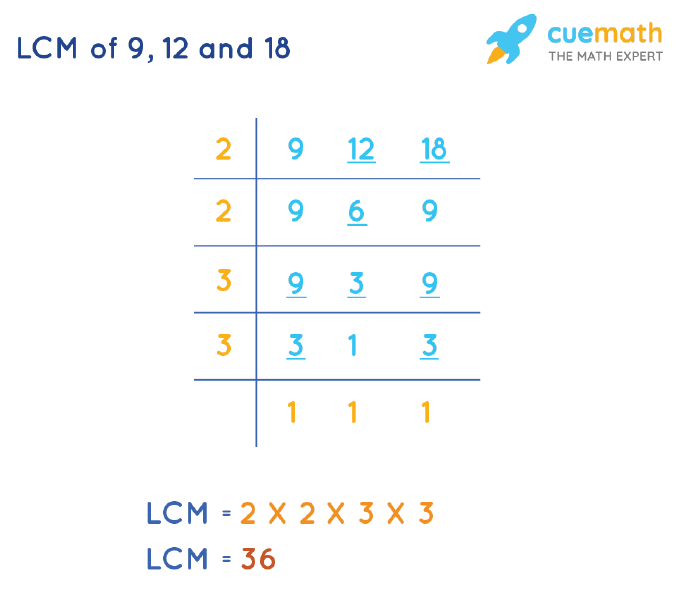 LCM of 9, 12, and 18 by Division Method