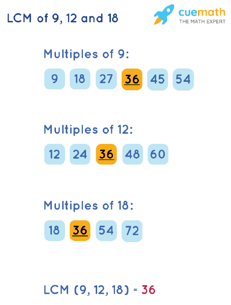 LCM of 9, 12, and 18 by Listing Multiples Method