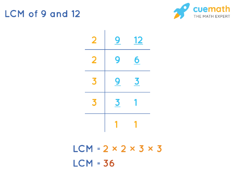 LCM of 9 and 12 by Division Method