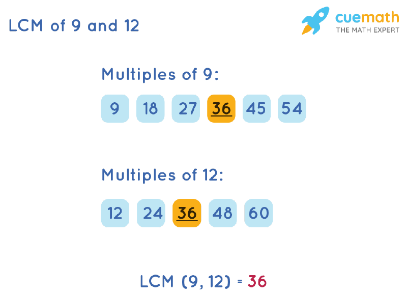 LCM of 9 and 12 by Listing Multiples Method