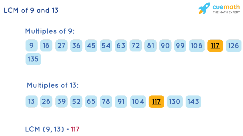 LCM of 9 and 13 by Listing Multiples Method