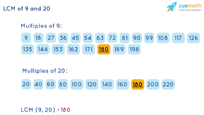 LCM of 9 and 20 by Listing Multiples Method