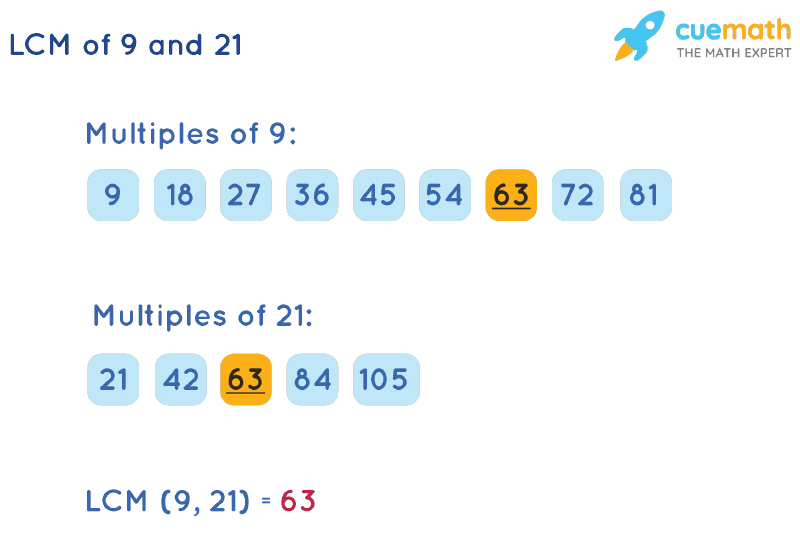 LCM of 9 and 21 by Listing Multiples Method