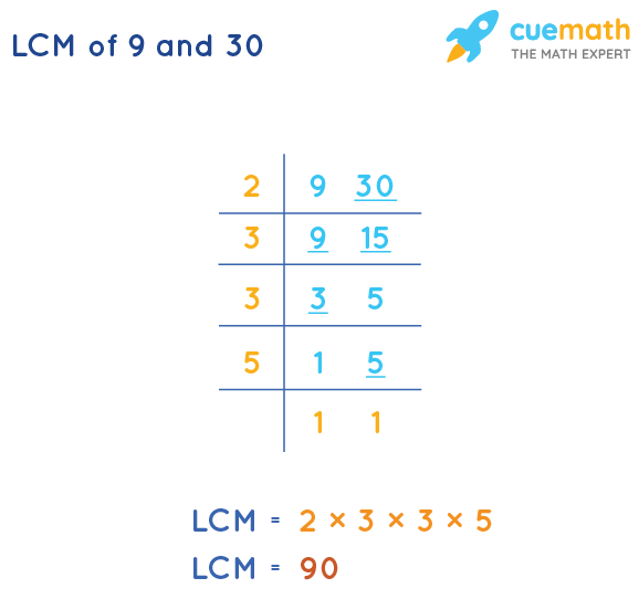 LCM of 9 and 30 by Division Method