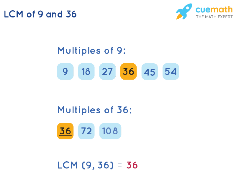 LCM of 9 and 36 by Listing Multiples Method