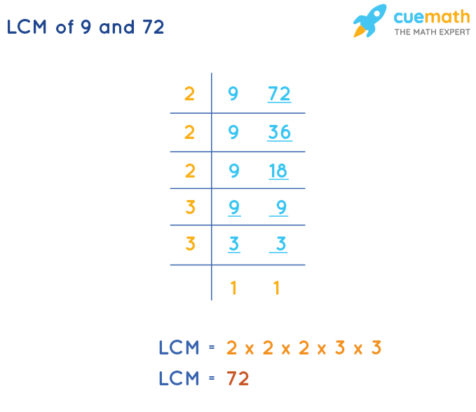 LCM of 9 and 72 by Division Method