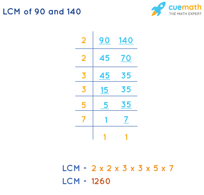 LCM of 90 and 140 by Division Method