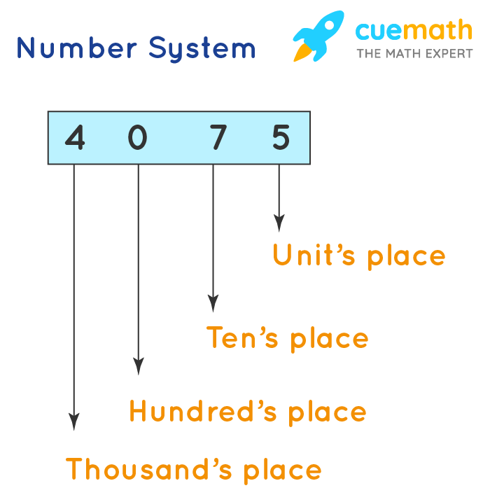 place values in a number system