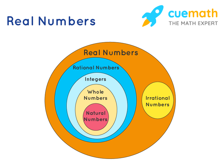 Classification of real numbers