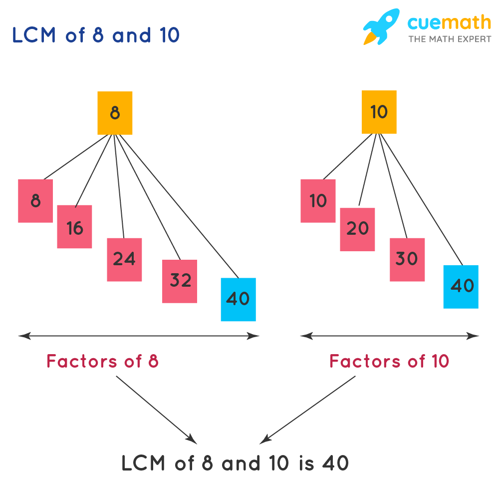 least common multiple (LCM) of the two numbers