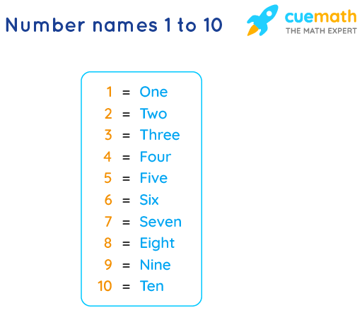 Number Names 1 to 10 Chart and 1 to 10 Spelling in Words