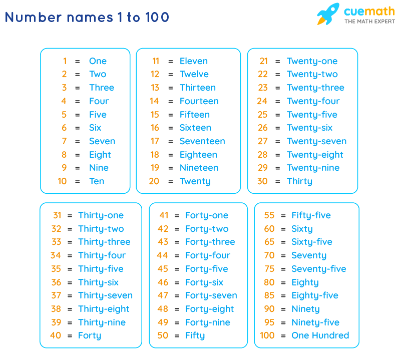 Number Names 1 to 100 Chart and 1 to 100 Spelling in Words
