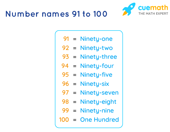 Number Names 91 to 100 Chart and 91 to 100 Spelling in Words